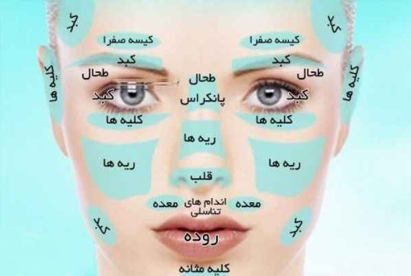 تشخیص ۱۰ بیماری از روی چهره انسان